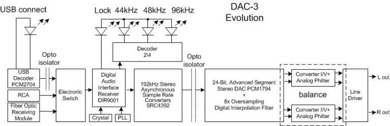 Блок-схема DAC-3 EVO